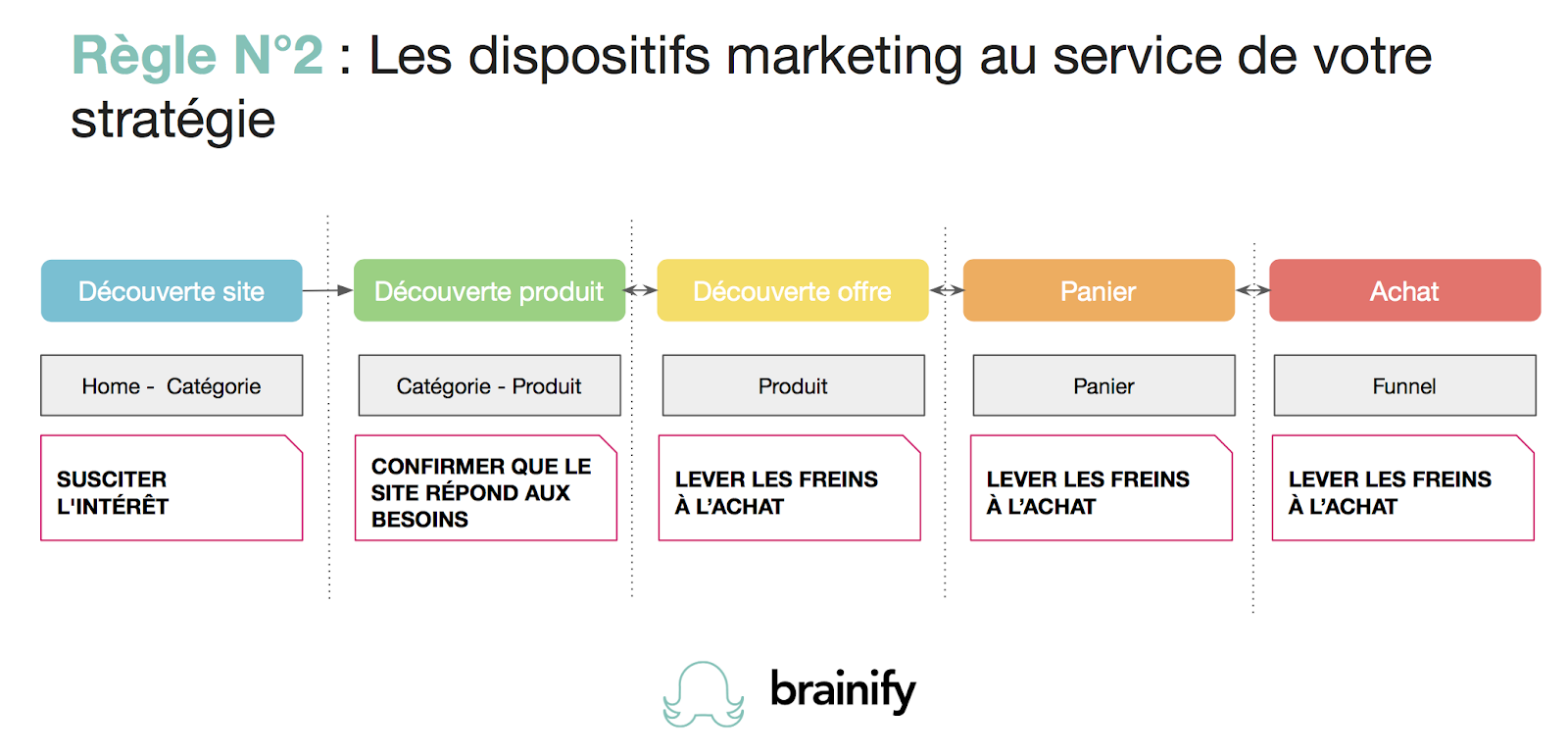 Dispositifs marketing