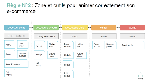 Animer correctement son e-commerce