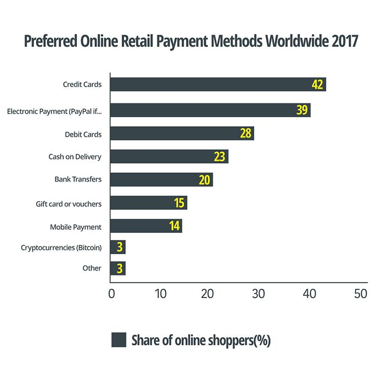 Preferred online retail payment methods worldwide 2017